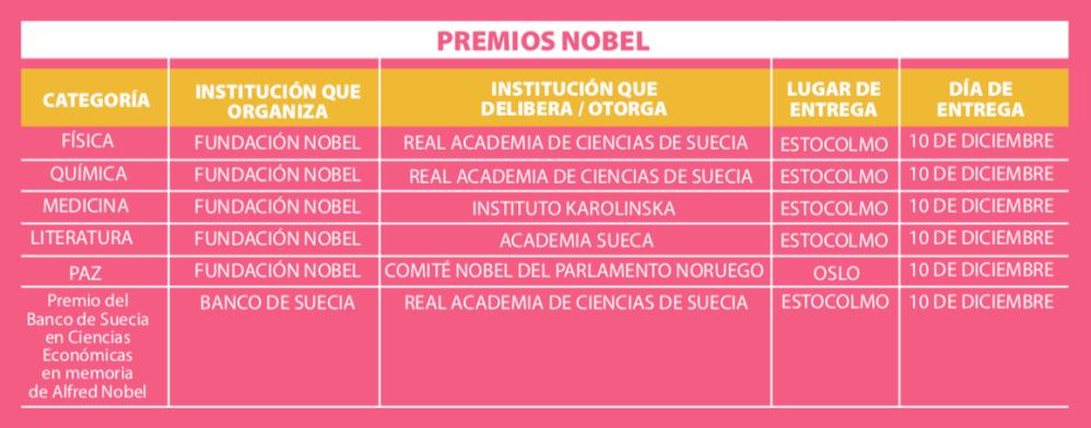 Gráfica Premios Nobel (002)