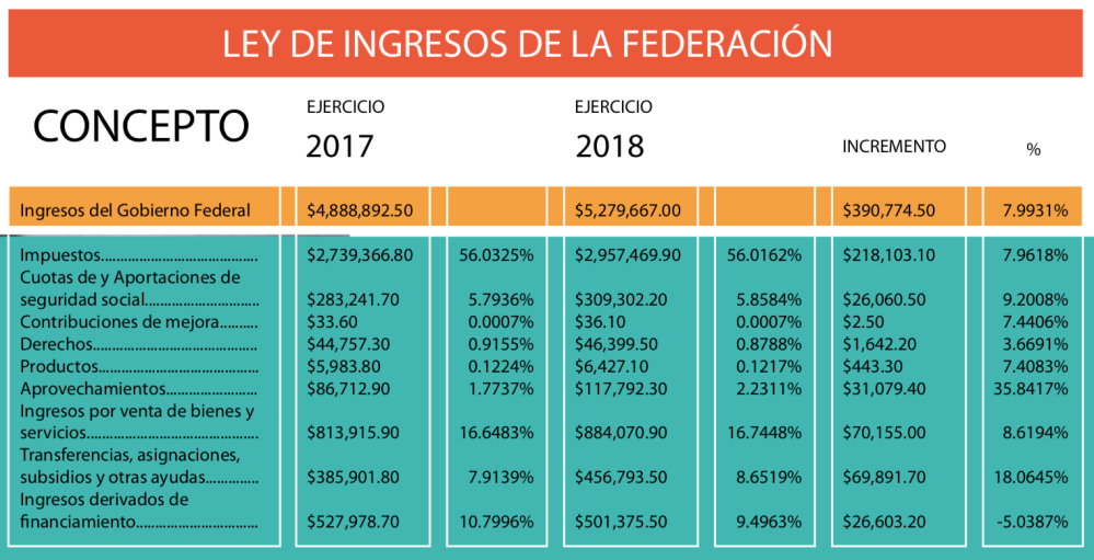 Gráficas Fiscales 3 (002)